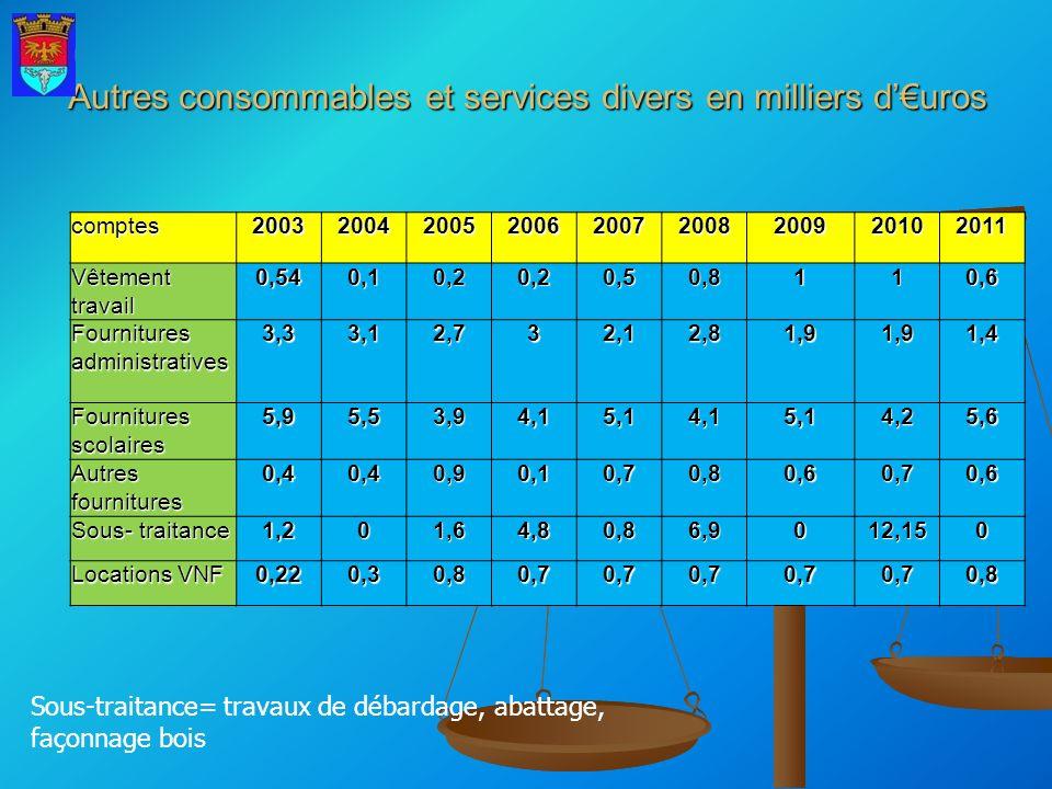 Ventes de Produits en milliers duros 2002200320042005200620072008200920102011Bois3.746,062,040,038,09,337,12,325,320,9 Rembours TVARembours TVA Deman de faite /2 ans 2,9 (3 ans) 1,9 (1ans) 1,1À dderÀ dder1,20,00,00,7 Droit de chasse 5.625.665.755,86,06,16,36,56,76,8 Autres redevances R2 1.45 6,813,814,27,615,89,90,1 Participation Coopérative Ecole Piscine 0,7 Redevance domaine public 0,80,9 0,20,20,5 0,20,4 EDF France télécom Locations de matériel 2.001.001.61.21.41,00,80,61,81,1 Total12.7753,873,556,860,730,953,625,443,930