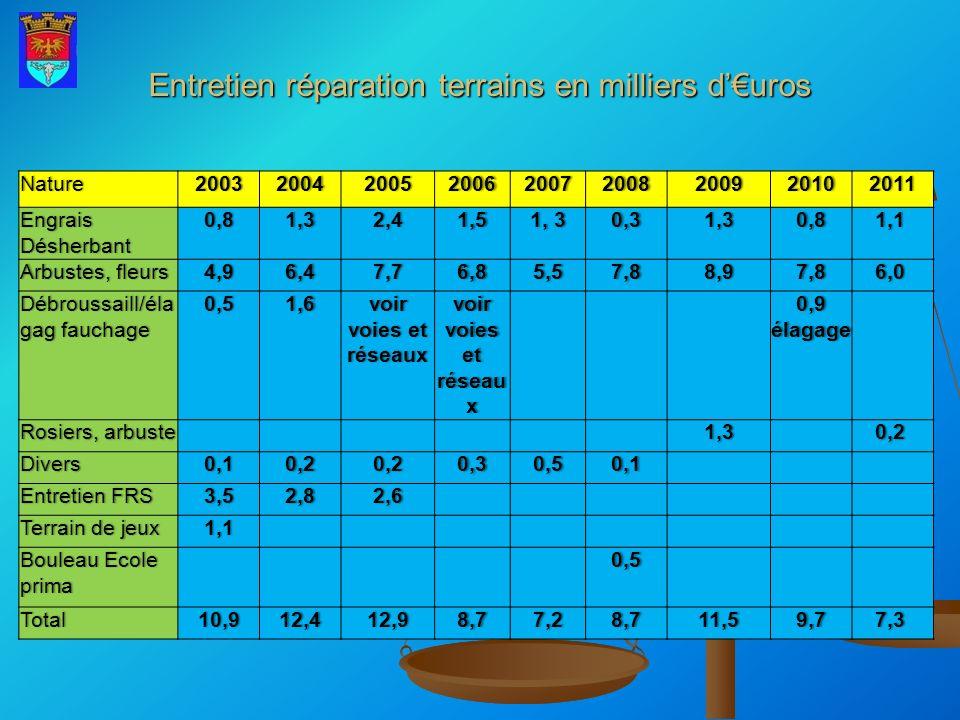 Entretien réparation terrains en milliers duros Nature200320042005200620072008200920102011 Engrais Désherbant 0,81,32,41,51, 30,31,30,81,1 Arbustes, f