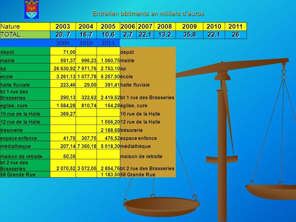 EINVILLE AU JARD BUDGET FONCTIONNEMENT GENERAL 2012