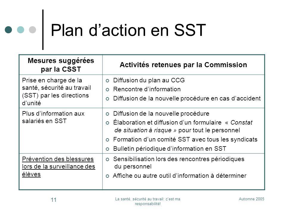 Automne 2005La santé, sécurité au travail: c'est ma responsabilité! 11 Plan daction en SST Mesures suggérées par la CSST Activités retenues par la Com
