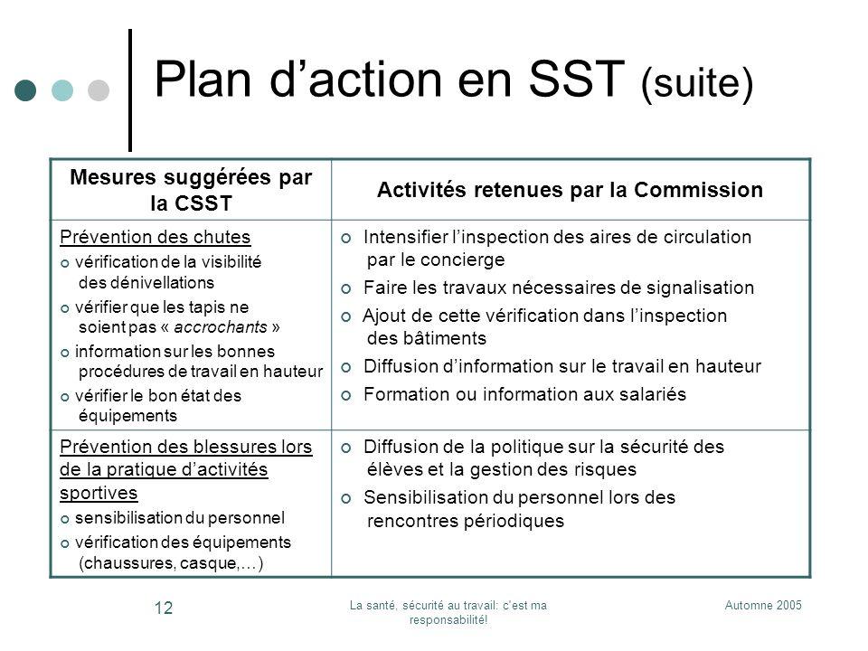 Automne 2005La santé, sécurité au travail: c'est ma responsabilité! 12 Plan daction en SST (suite) Mesures suggérées par la CSST Activités retenues pa