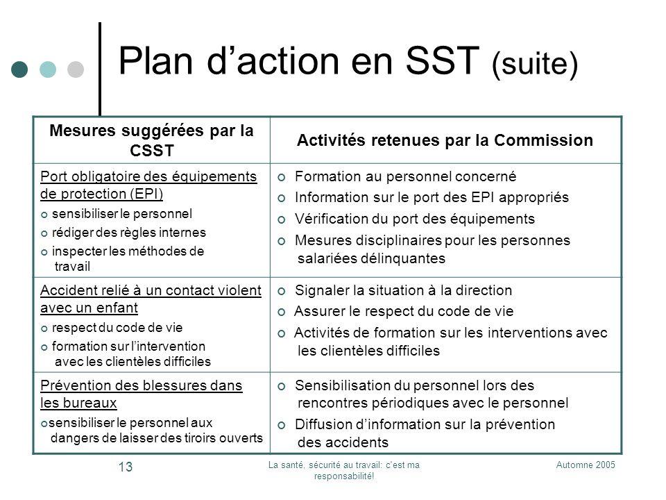 Automne 2005La santé, sécurité au travail: c'est ma responsabilité! 13 Plan daction en SST (suite) Mesures suggérées par la CSST Activités retenues pa