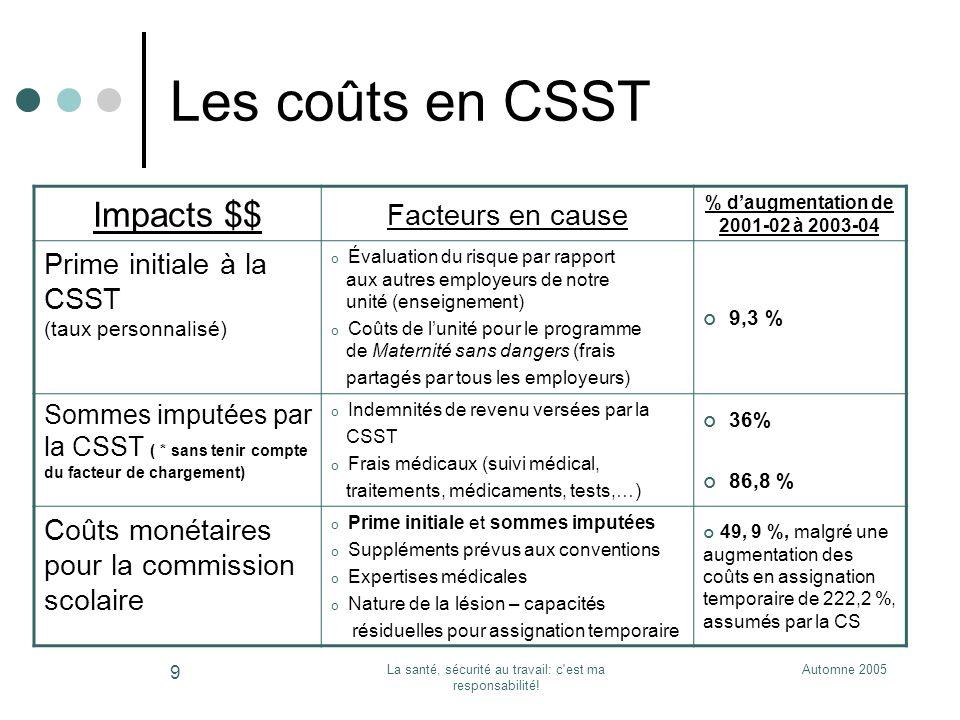 Automne 2005La santé, sécurité au travail: c'est ma responsabilité! 9 Les coûts en CSST Impacts $$ Facteurs en cause % daugmentation de 2001-02 à 2003