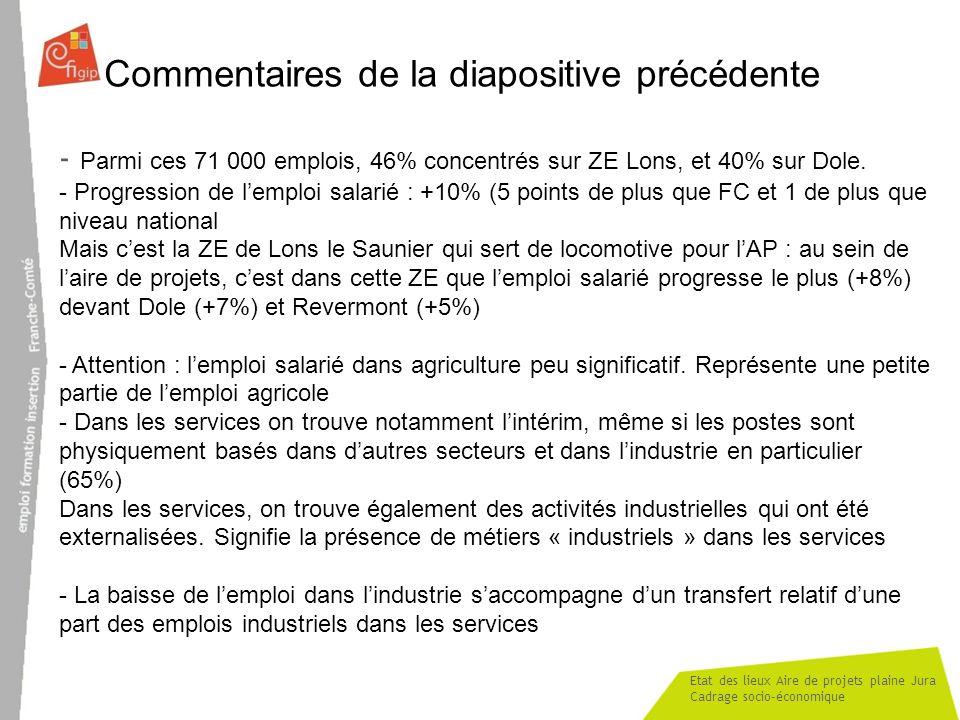 Etat des lieux Aire de projets plaine Jura Cadrage socio-économique Commentaires de la diapositive précédente - Parmi ces 71 000 emplois, 46% concentr