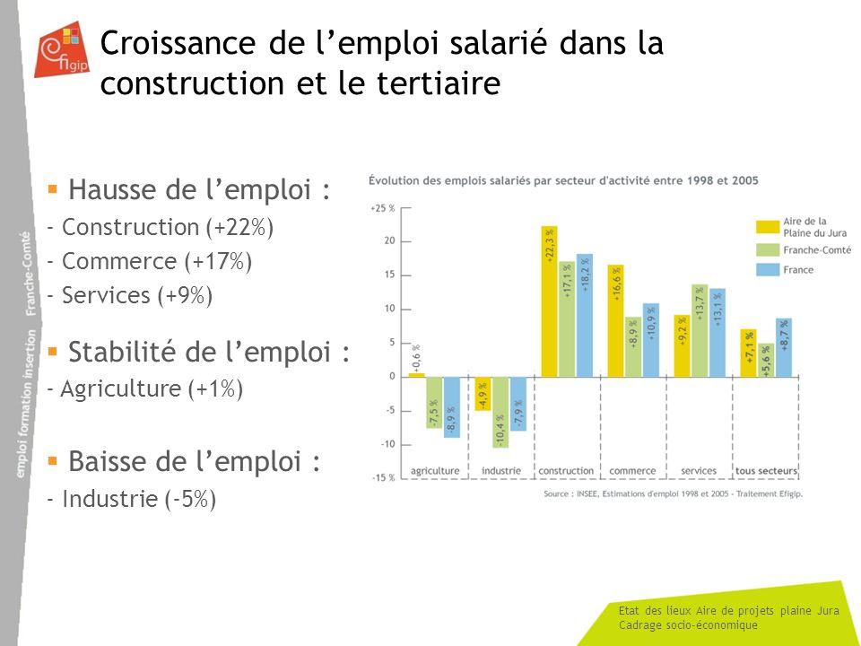 Etat des lieux Aire de projets plaine Jura Cadrage socio-économique Croissance de lemploi salarié dans la construction et le tertiaire Hausse de lempl