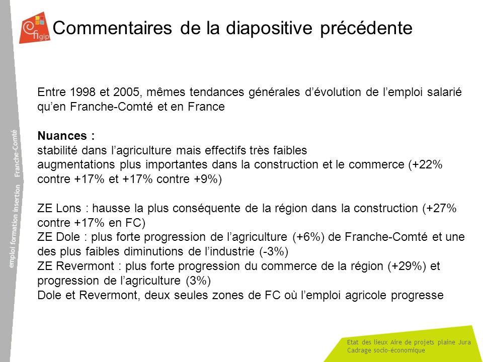 Etat des lieux Aire de projets plaine Jura Cadrage socio-économique Commentaires de la diapositive précédente Entre 1998 et 2005, mêmes tendances géné