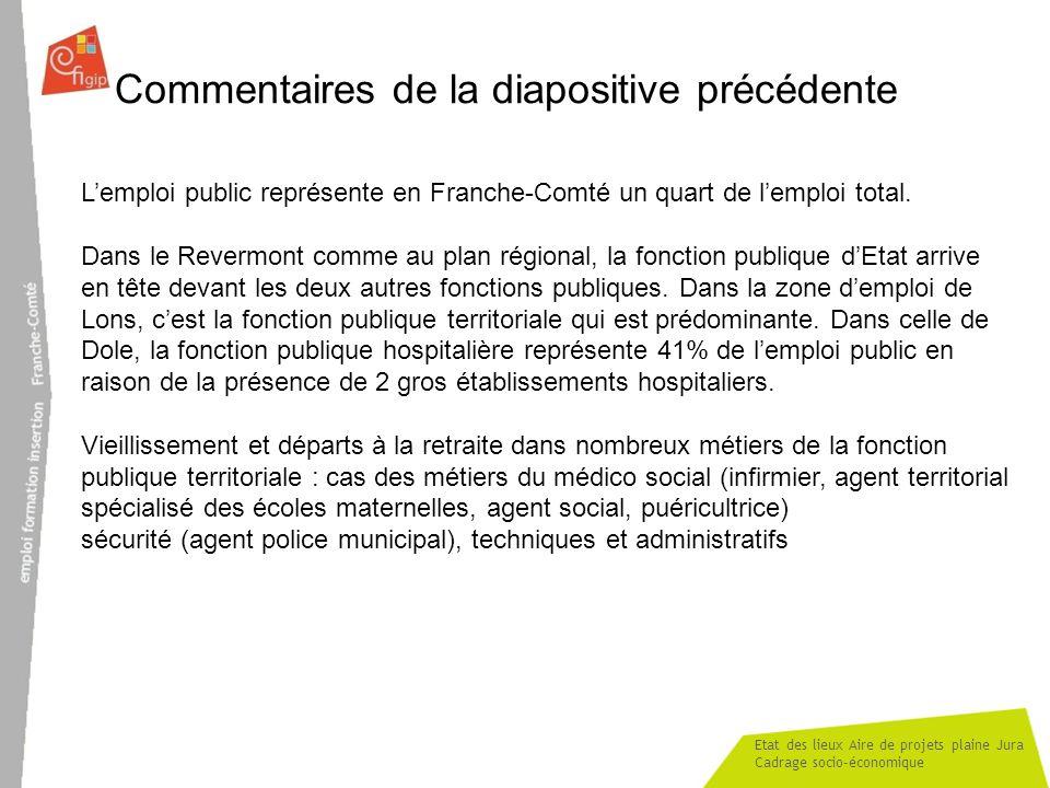 Etat des lieux Aire de projets plaine Jura Cadrage socio-économique Commentaires de la diapositive précédente Lemploi public représente en Franche-Com