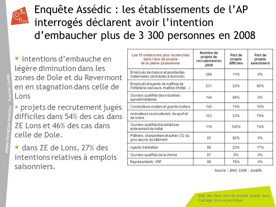 Etat des lieux Aire de projets plaine Jura Cadrage socio-économique Enquête Assédic : les établissements de lAP interrogés déclarent avoir lintention