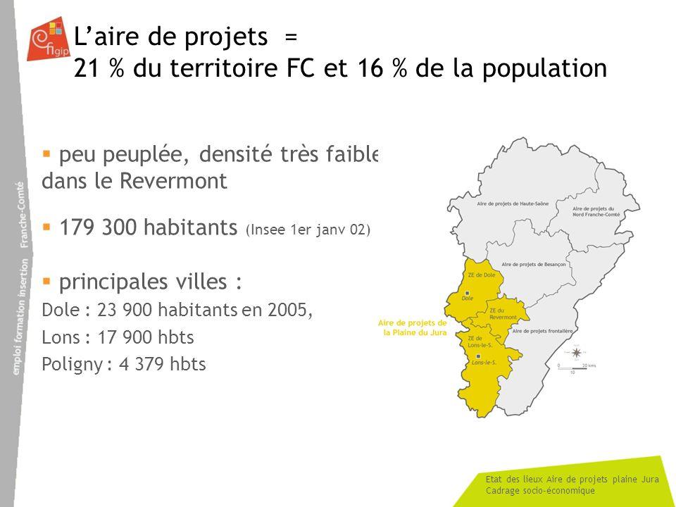 Etat des lieux Aire de projets plaine Jura Cadrage socio-économique Laire de projets = 21 % du territoire FC et 16 % de la population peu peuplée, den