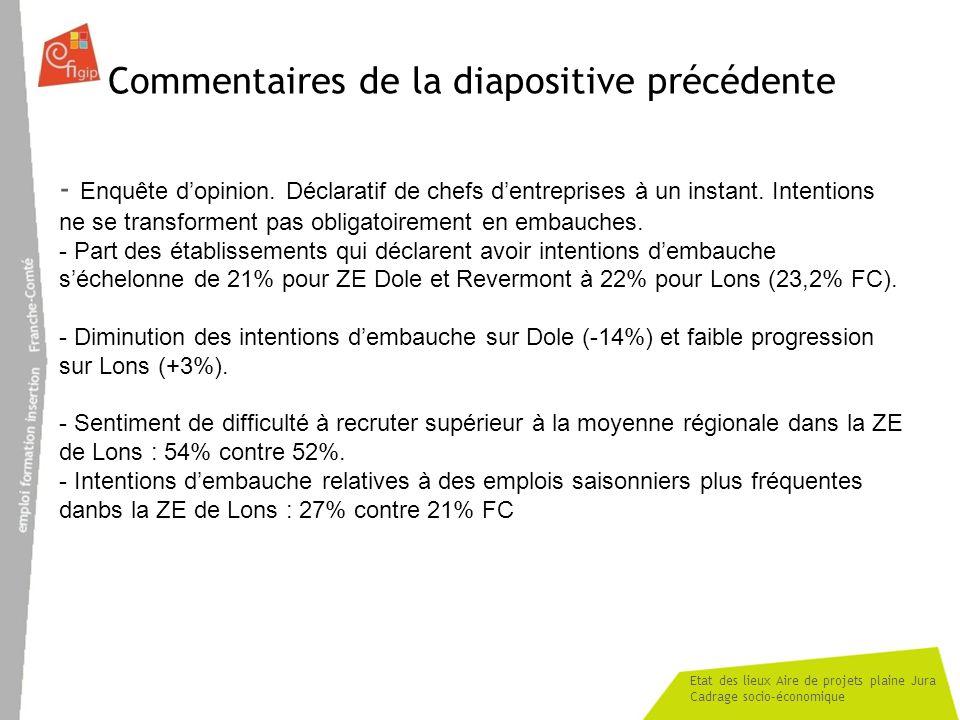 Etat des lieux Aire de projets plaine Jura Cadrage socio-économique Commentaires de la diapositive précédente - Enquête dopinion. Déclaratif de chefs