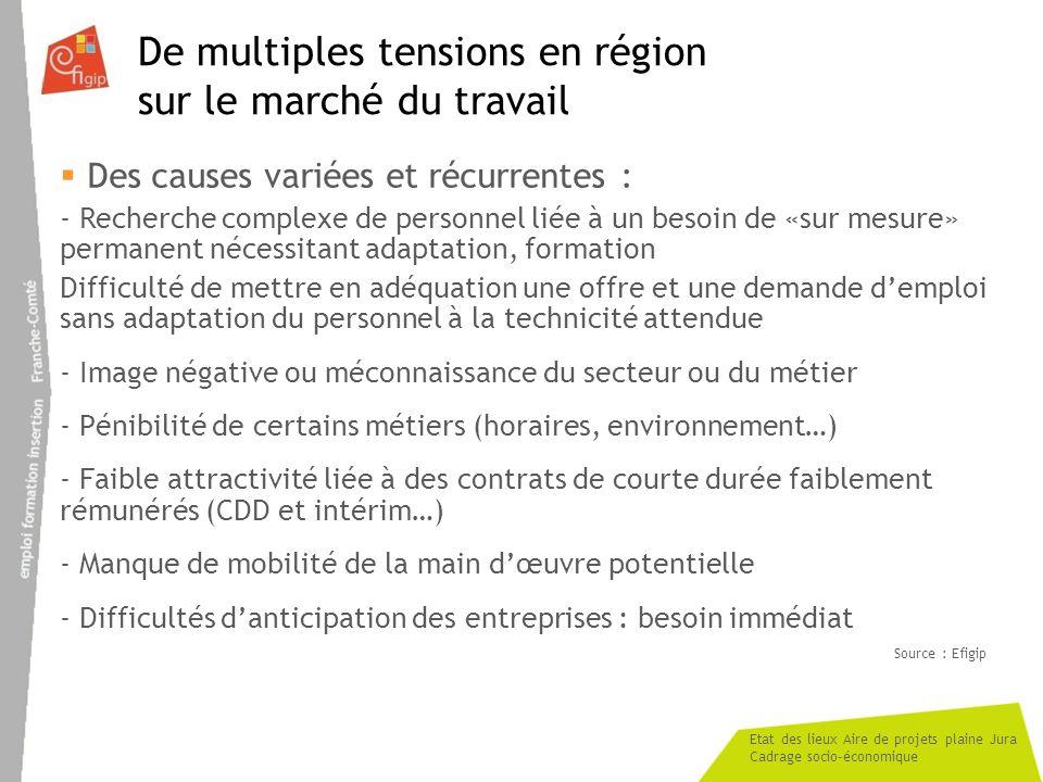 Etat des lieux Aire de projets plaine Jura Cadrage socio-économique De multiples tensions en région sur le marché du travail Des causes variées et réc