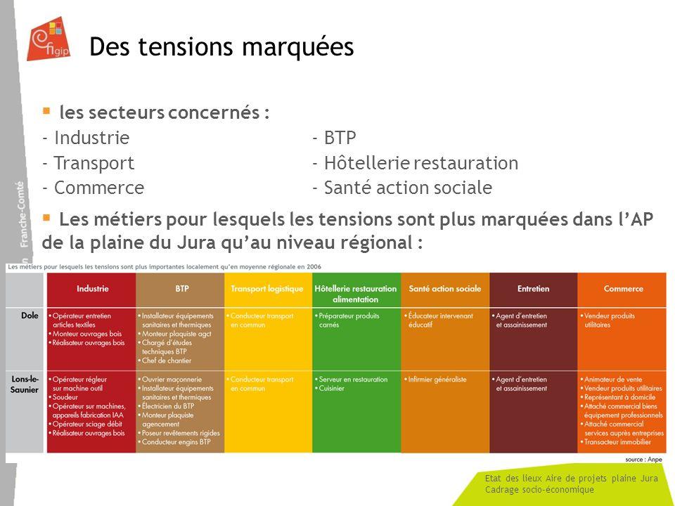 Etat des lieux Aire de projets plaine Jura Cadrage socio-économique Des tensions marquées les secteurs concernés : - Industrie- BTP - Transport- Hôtel