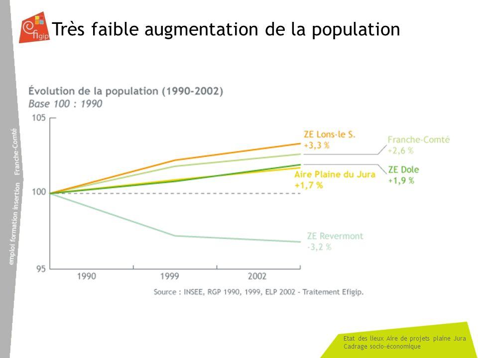 Etat des lieux Aire de projets plaine Jura Cadrage socio-économique Population jurassienne plus âgée qui vieillit En 2006 : - 30% de la population a moins de 25 ans - 38% 50 ans et plus Vieillissement marqué : 28% de la population serait âgée de 65 ans et plus en 2030 (25% FC et 24% France)