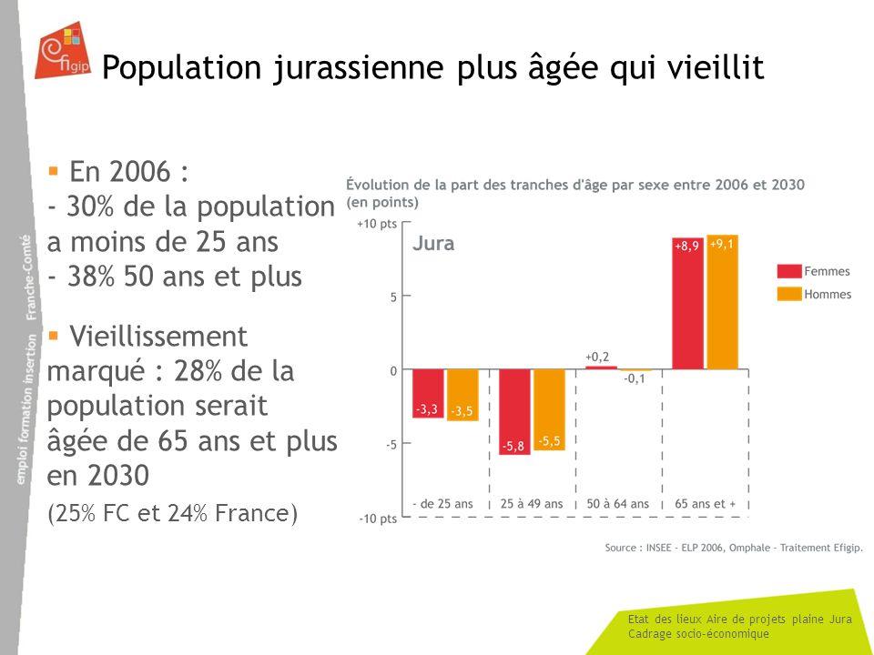 Etat des lieux Aire de projets plaine Jura Cadrage socio-économique Commentaires de la diapositive précédente - Département, avec la Haute-Saône, marqué par plus faible part de jeunes et la plus forte part de 50 ans et plus.