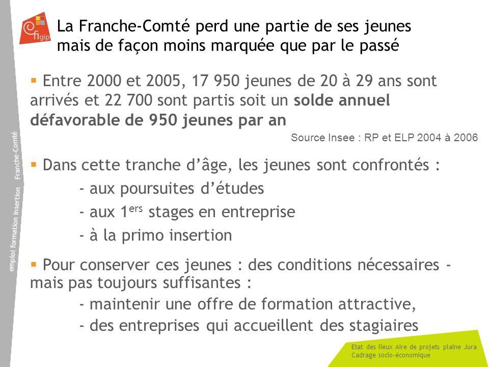 Etat des lieux Aire de projets plaine Jura Cadrage socio-économique Commentaires de la diapositive précédente La situation reste préoccupante même si en 10 ans la situation sest améliorée puisque la région perdait 1100 jeunes/an.