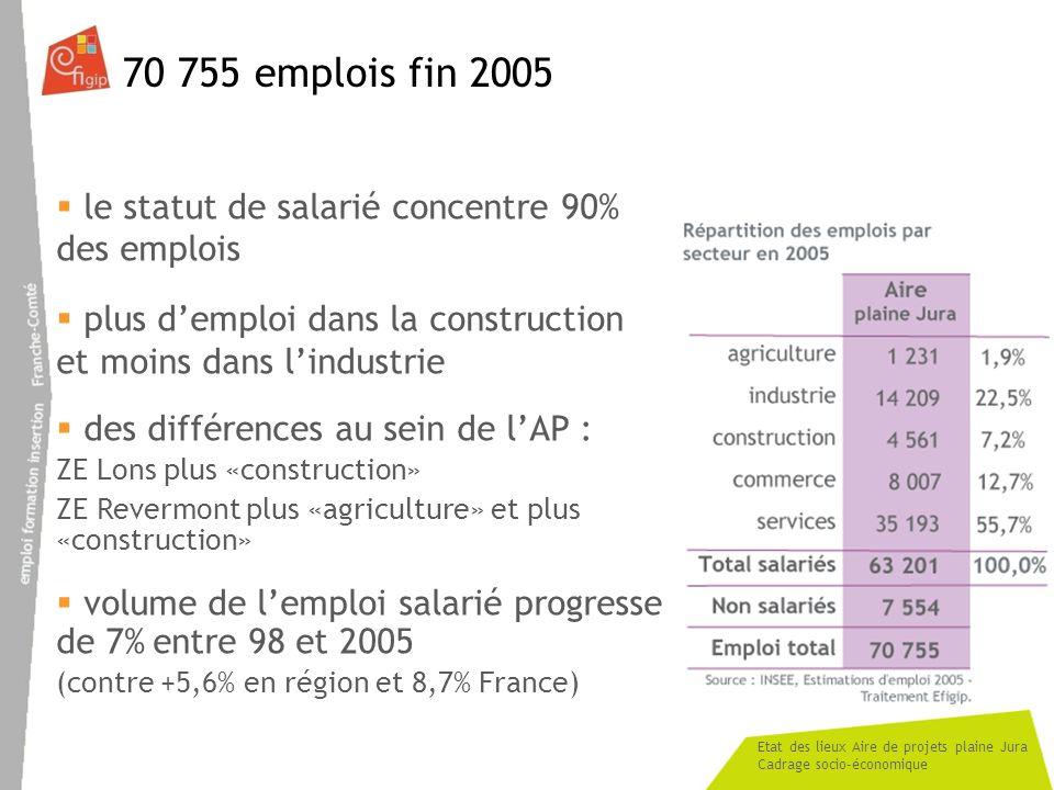 Etat des lieux Aire de projets plaine Jura Cadrage socio-économique 70 755 emplois fin 2005 le statut de salarié concentre 90% des emplois plus demplo