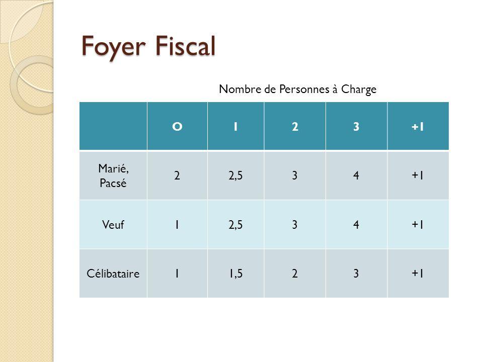 Calcul de limpôt Calcul dun revenu net imposable R= Somme des revenus imposables moins les charges déductibles Composition du foyer fiscal : N = nb de parts Calcul du Quotient Familial QF = R/N Plafonnement du QF : 2 336 pour une ½ part Calcul de limpôt brut QF compris entreTaux à appliquerDéduction à effectuer 0 et 5 96300 5 963 et 11 896R x 5,5%-327,97 x N 11 896 et 26 420R x 14%-1 339,13 x N 26 420 et 70 830R x 30%-5 566,33 x N Supérieur à 70 830R x 41%-13 357,63 x N