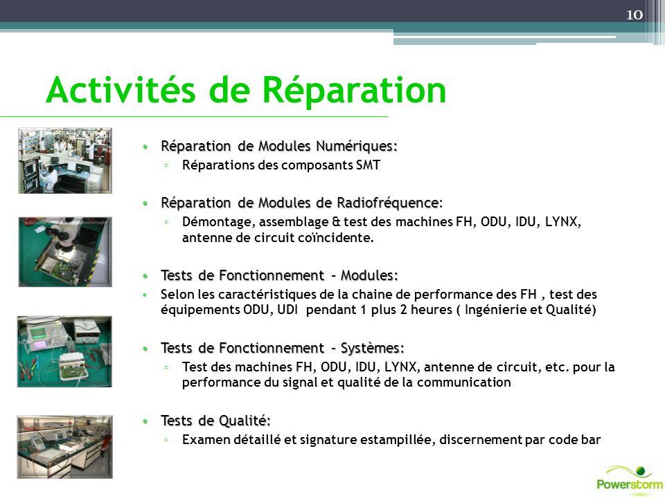 Activités de Réparation Réparation de Modules Numériques: Réparation de Modules Numériques: Réparations des composants SMT Réparation de Modules de Ra