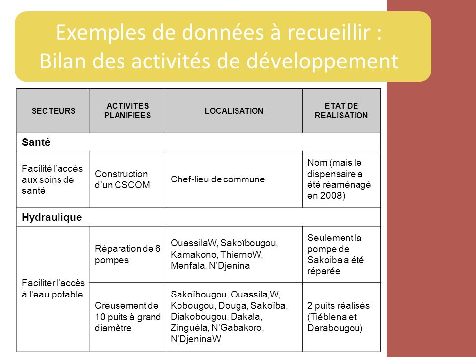 Exemples de données à recueillir : Bilan des activités de développement SECTEURS ACTIVITES PLANIFIEES LOCALISATION ETAT DE REALISATION Santé Facilité
