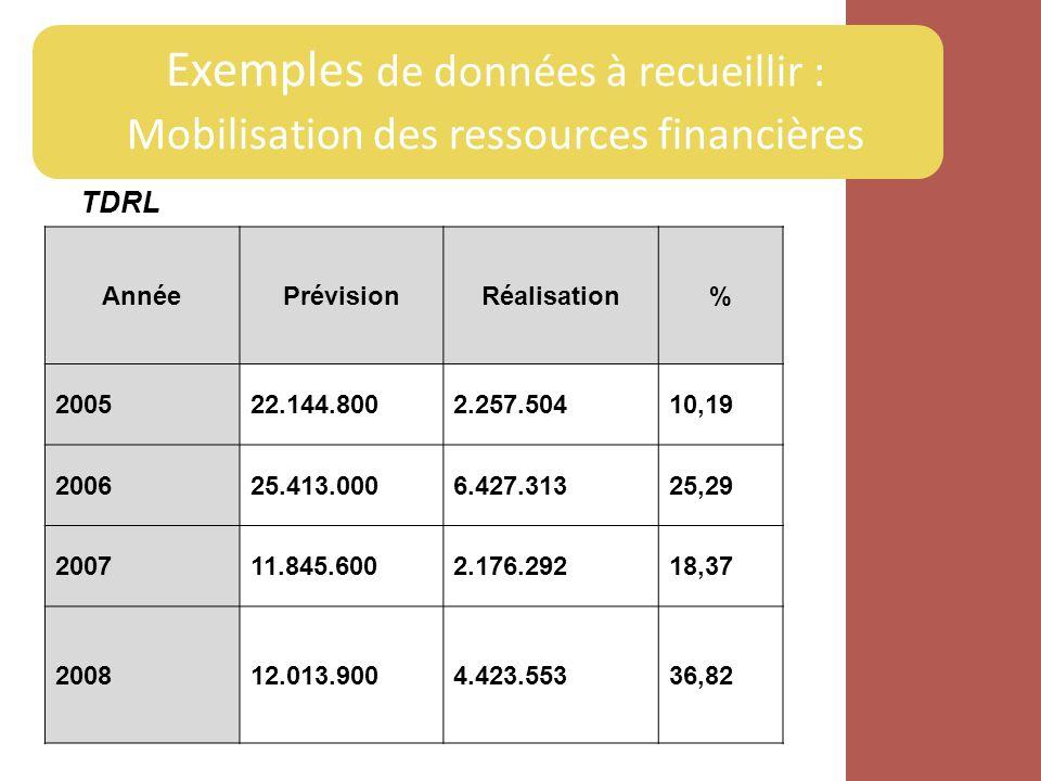 Exemples de données à recueillir : Mobilisation des ressources financières TDRL AnnéePrévisionRéalisation% 200522.144.8002.257.50410,19 200625.413.000