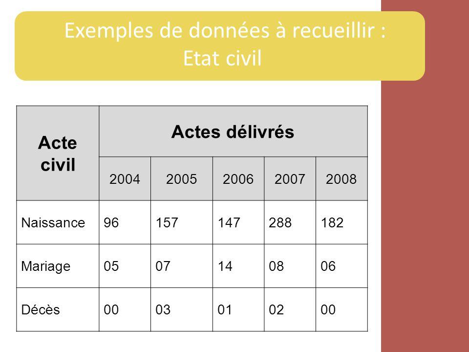 Exemples de données à recueillir : Etat civil Acte civil Actes délivrés 20042005200620072008 Naissance96157147288182 Mariage0507140806 Décès0003010200