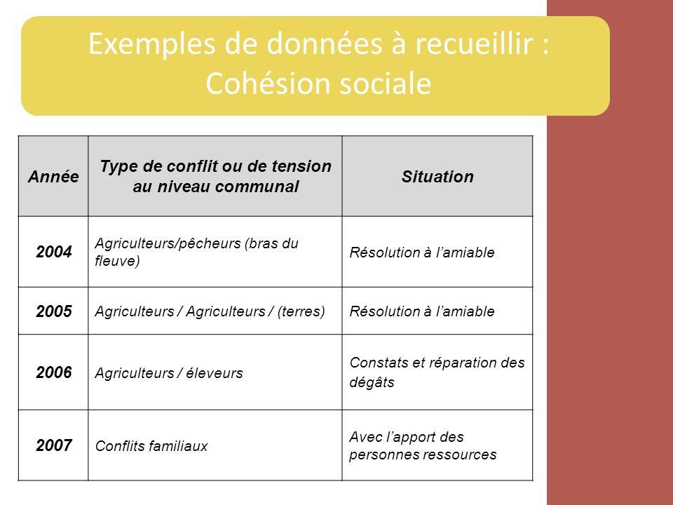 Exemples de données à recueillir : Cohésion sociale Année Type de conflit ou de tension au niveau communal Situation 2004 Agriculteurs/pêcheurs (bras