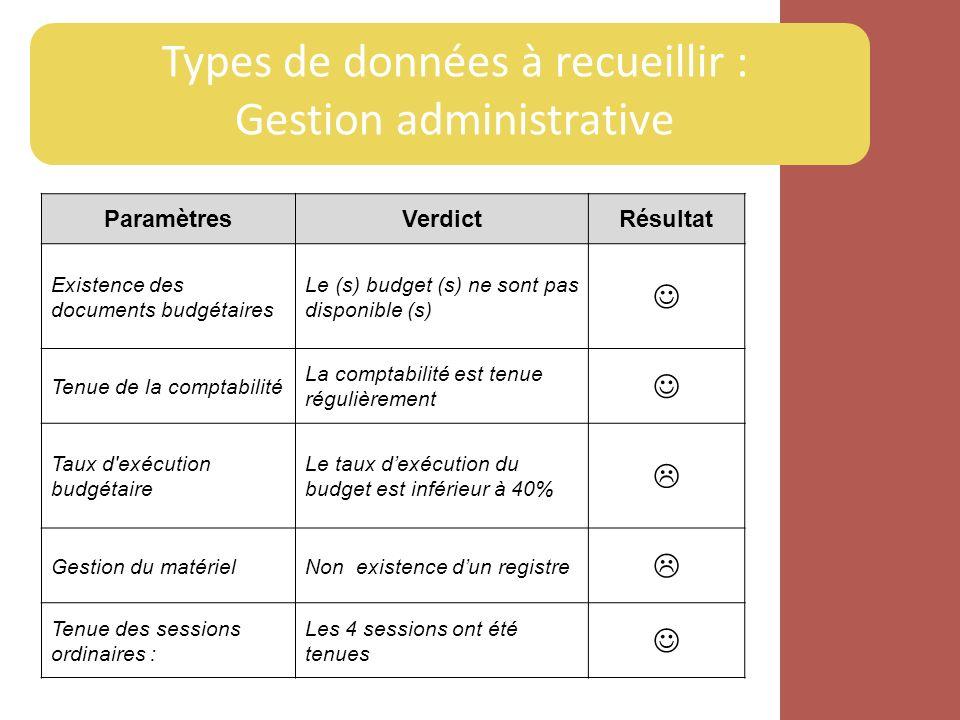 Types de données à recueillir : Gestion administrative ParamètresVerdictRésultat Existence des documents budgétaires Le (s) budget (s) ne sont pas dis