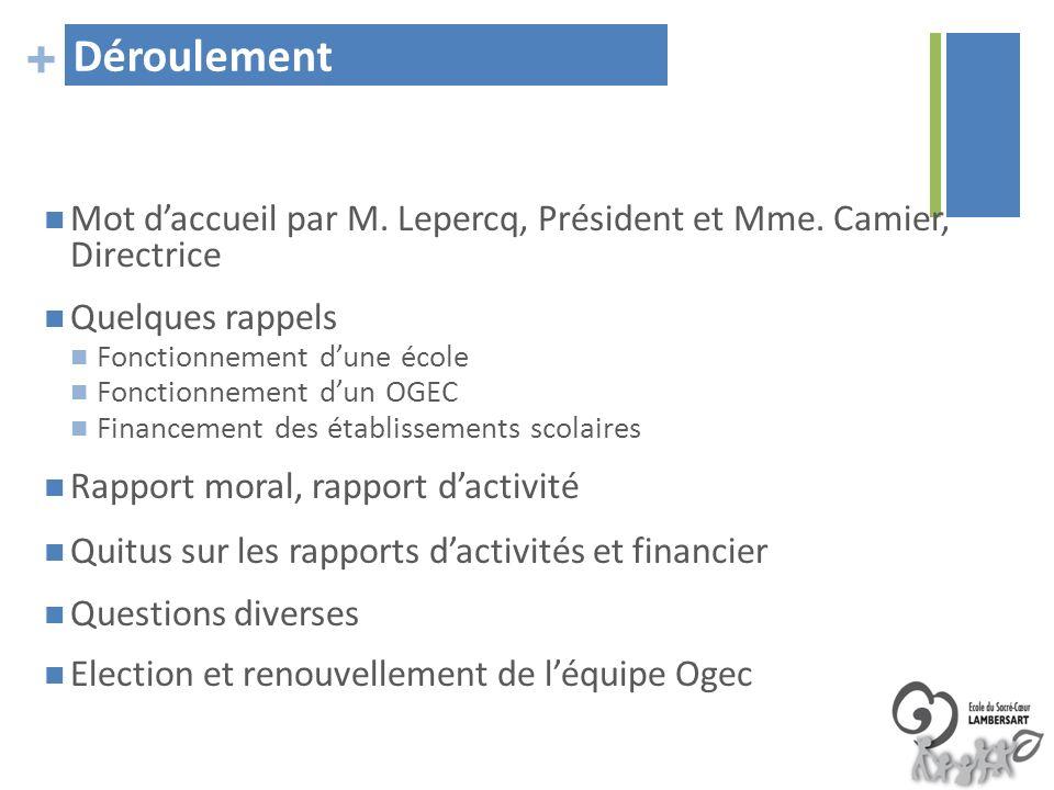 + Déroulement Mot daccueil par M. Lepercq, Président et Mme. Camier, Directrice Quelques rappels Fonctionnement dune école Fonctionnement dun OGEC Fin
