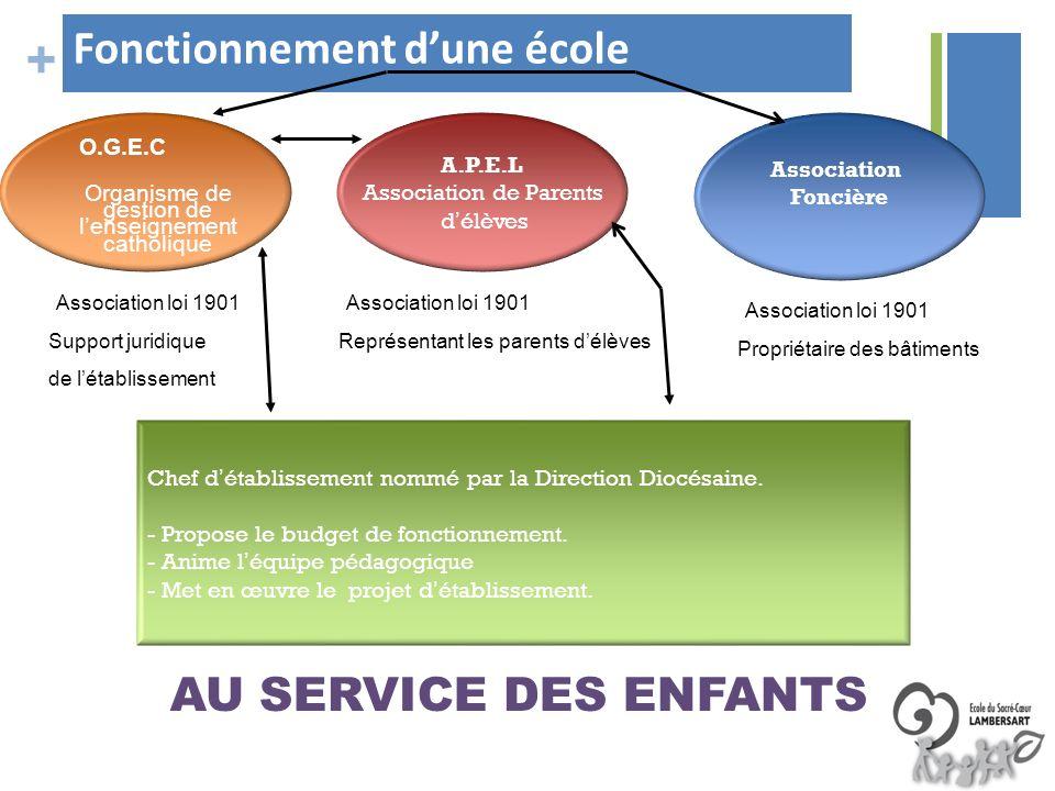 + Fonctionnement dune école A.P.E.L Association de Parents délèves O.G.E.C Organisme de gestion de lenseignement catholique Association Foncière AU SE