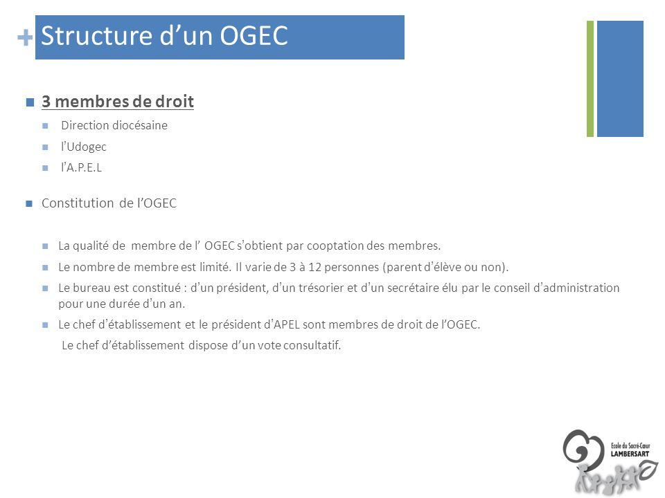 + Structure dun OGEC 3 membres de droit Direction diocésaine lUdogec lA.P.E.L Constitution de lOGEC La qualité de membre de l OGEC sobtient par coopta