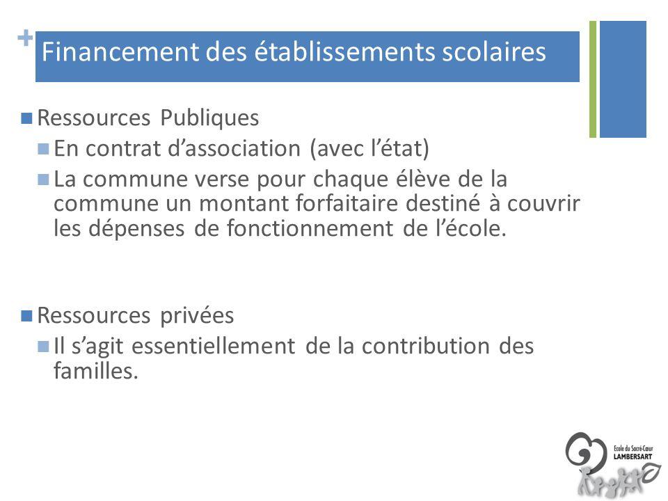 + Ressources Publiques En contrat dassociation (avec létat) La commune verse pour chaque élève de la commune un montant forfaitaire destiné à couvrir