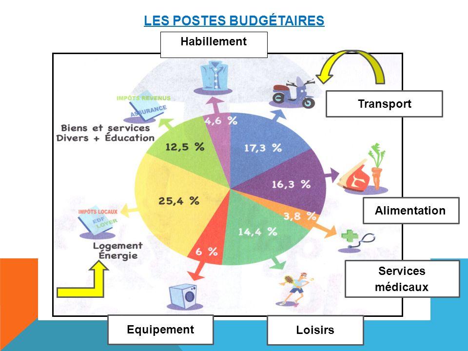 LES POSTES BUDGÉTAIRES Habillement Transport Alimentation Services médicaux Loisirs Equipement