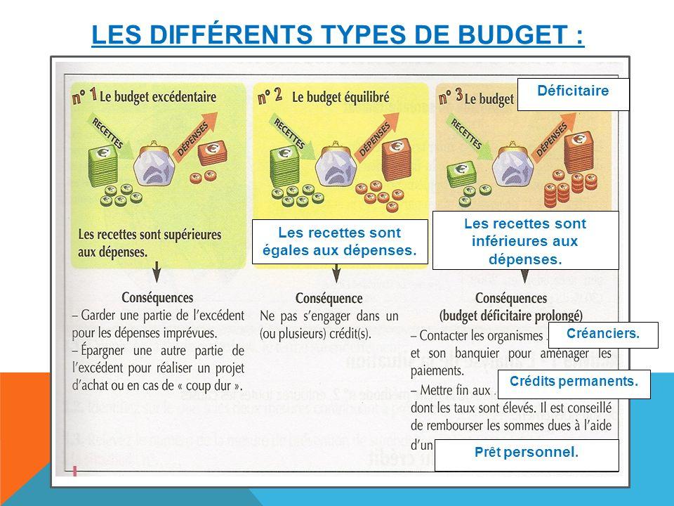 LES DIFFÉRENTS TYPES DE BUDGET : Déficitaire Les recettes sont égales aux dépenses.
