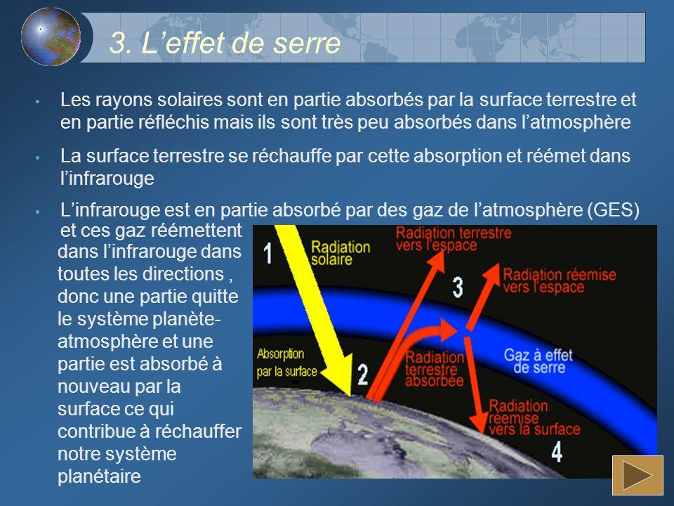 3. Leffet de serre Les rayons solaires sont en partie absorbés par la surface terrestre et en partie réfléchis mais ils sont très peu absorbés dans la
