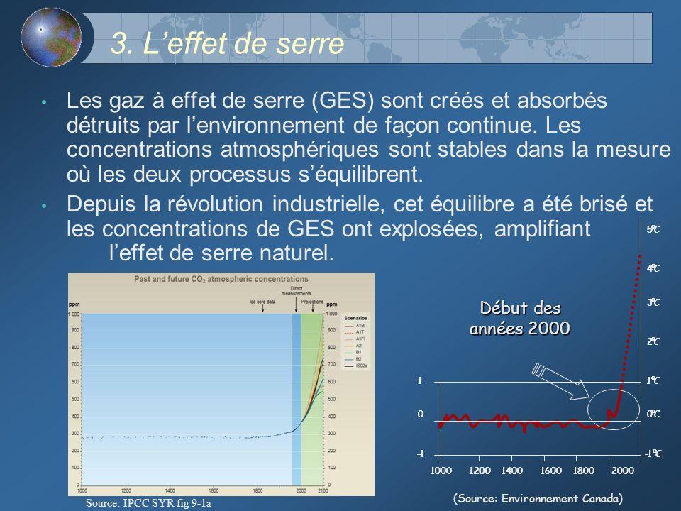 3. Leffet de serre Les gaz à effet de serre (GES) sont créés et absorbés détruits par lenvironnement de façon continue. Les concentrations atmosphériq