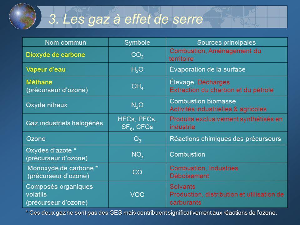 3. Les gaz à effet de serre Nom communSymboleSources principales Dioxyde de carboneCO 2 Combustion, Aménagement du territoire Vapeur deauH2OH2OÉvapora