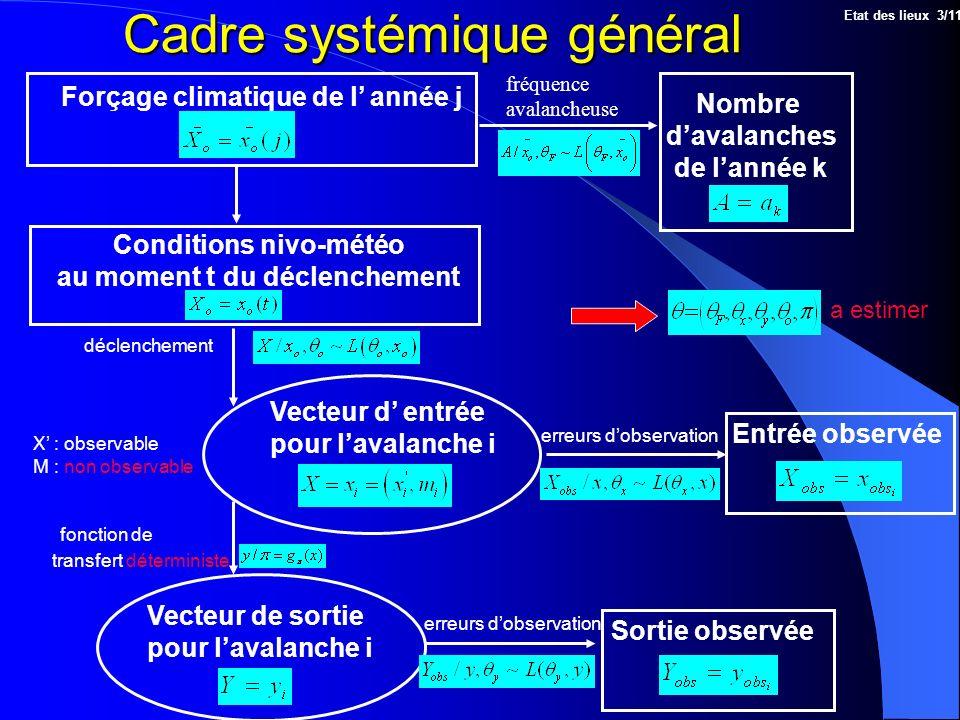 Cadre systémique général Forçage climatique de l année j X : observable M : non observable fréquence avalancheuse fonction de transfert déterministe d