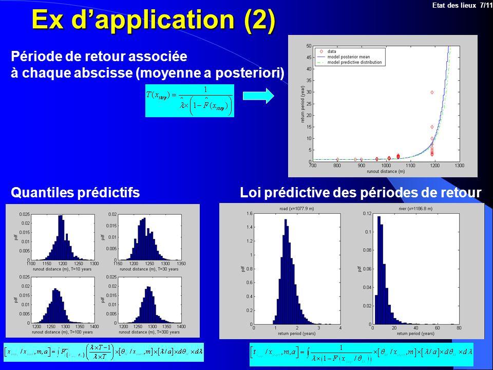 Ex dapplication (2) Loi prédictive des périodes de retour Période de retour associée à chaque abscisse (moyenne a posteriori) Quantiles prédictifs Eta