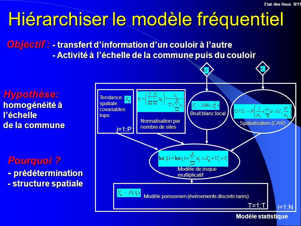 Hiérarchiser le modèle fréquentiel Etat des lieux 8/11 Objectif : - transfert dinformation dun couloir à lautre - Activité à léchelle de la commune pu