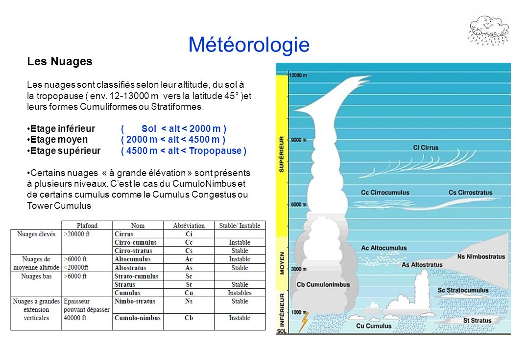 26 Météorologie Les Nuages Les nuages sont classifiés selon leur altitude, du sol à la tropopause ( env. 12-13000 m vers la latitude 45° )et leurs for