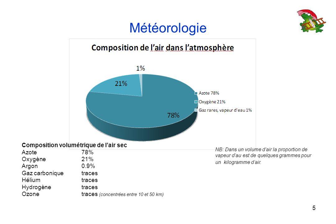 Météorologie 5 Composition volumétrique de lair sec Azote 78% Oxygène 21% Argon 0.9% Gaz carbonique traces Hélium traces Hydrogène traces Ozone traces