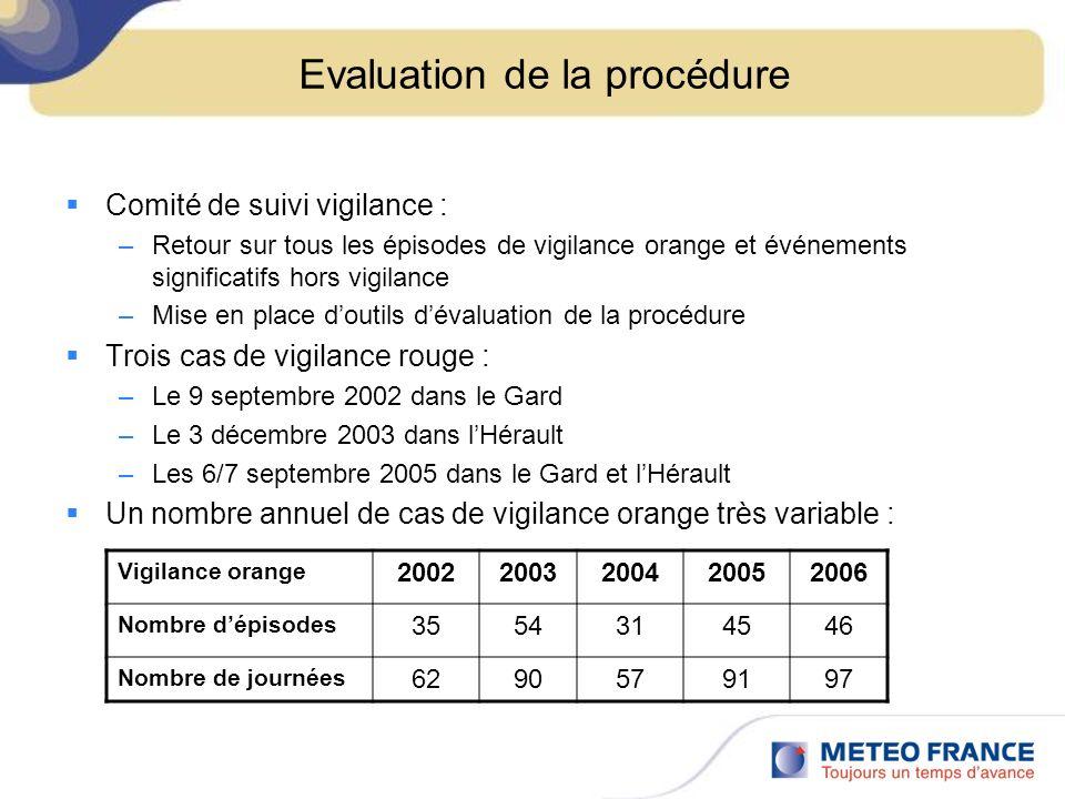 Evaluation de la procédure Comité de suivi vigilance : –Retour sur tous les épisodes de vigilance orange et événements significatifs hors vigilance –Mise en place doutils dévaluation de la procédure Trois cas de vigilance rouge : –Le 9 septembre 2002 dans le Gard –Le 3 décembre 2003 dans lHérault –Les 6/7 septembre 2005 dans le Gard et lHérault Un nombre annuel de cas de vigilance orange très variable : Vigilance orange 20022003200420052006 Nombre dépisodes 3554314546 Nombre de journées 6290579197