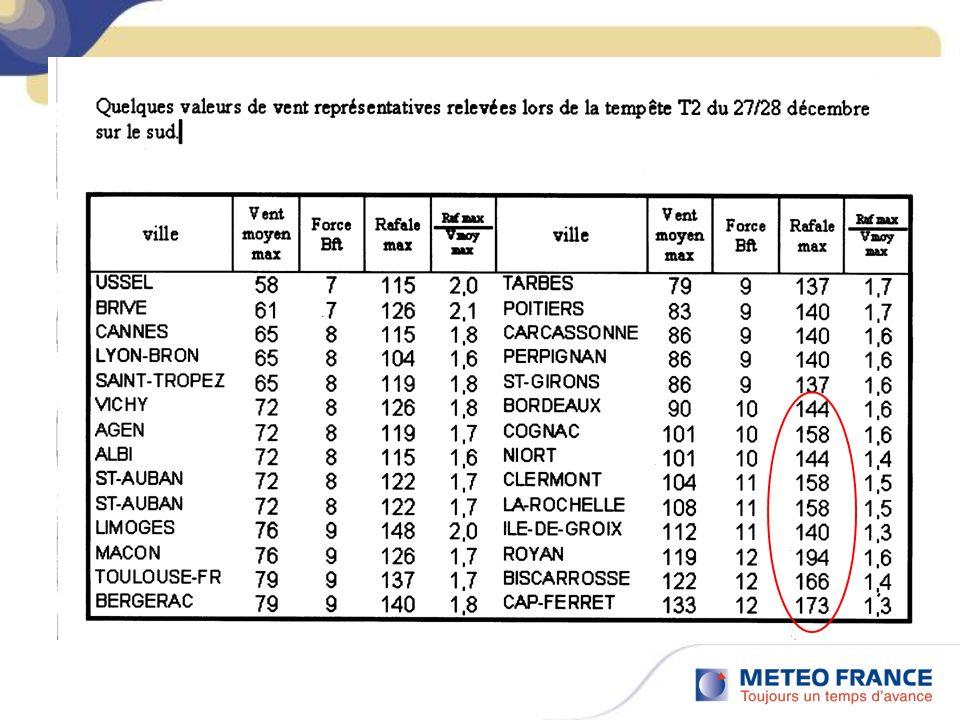 Critères de choix des couleurs PhénomèneJauneOrangeRouge Vents violents Rafales généralisées ~ 80 à 100 km/h dans les terres / en plaine Rafales généralisées ~ 100 à 130 km/h dans les terres / plaine Rafales généralisées >130 km/h dans les terres / plaine Fortes précipitations Selon régions (20 à 60 mm / 24h ) Selon régions (40 à 100 mm / 24h ) Selon régions (> 80 à 140 mm/24h, 300 mm /24h sur Cévennes) Orages Orages dévolution diurneOrages généralisés et organisés Exceptionnel – pas de critère standard Neige/Verglas Neige tenant au sol localement en plaine Pluies verglaçantes localisées et temporaires.