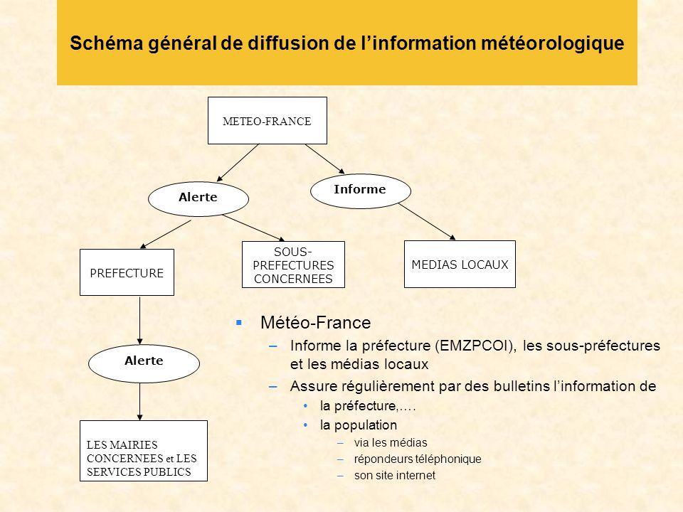 Schéma général de diffusion de linformation météorologique Météo-France –Informe la préfecture (EMZPCOI), les sous-préfectures et les médias locaux –Assure régulièrement par des bulletins linformation de la préfecture,….