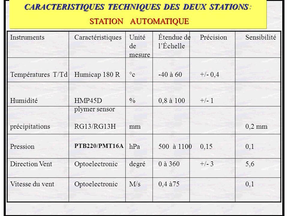 CARACTERISTIQUES TECHNIQUES DES DEUX STATIONS : STATION AUTOMATIQUE STATION AUTOMATIQUE InstrumentsCaractéristiquesUnité de mesure Étendue de lÉchelle PrécisionSensibilité Températures T/Td Humidité Humicap 180 R HMP45D plymer sensor °c % -40 à 60 0,8 à 100 +/- 0,4 +/- 1 précipitationsRG13/RG13Hmm 0,2 mm Pression PTB220/PMT16A hPa500 à 11000,150,1 Direction VentOptoelectronicdegré0 à 360+/- 35,6 Vitesse du ventOptoelectronicM/s0,4 à75 0,1