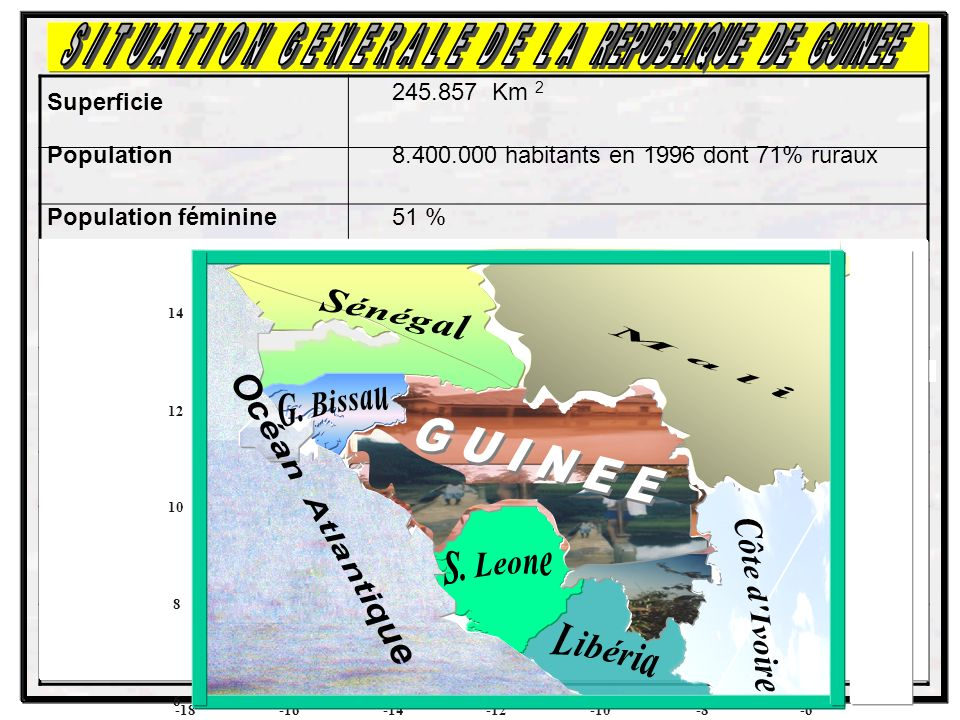 Superficie 245.857 Km 2 Population8.400.000 habitants en 1996 dont 71% ruraux Population féminine51 % Taux de croissance démographique 3,1 % sur la période 1983-1996.