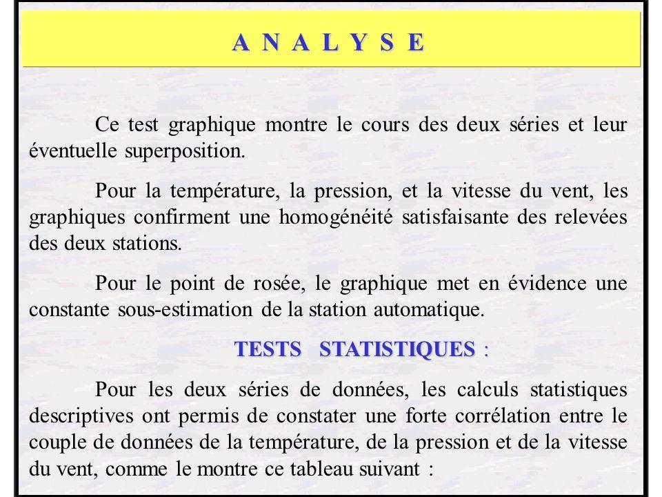 A N A L Y S E Ce test graphique montre le cours des deux séries et leur éventuelle superposition.