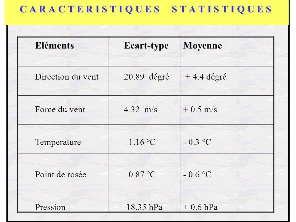 C A R A C T E R I S T I Q U E S S T A T I S T I Q U E S ElémentsEcart-typeMoyenne Direction du vent20.89 dégré + 4.4 dégré Force du vent 4.32 m/s+ 0.5 m/s Température 1.16 °C- 0.3 °C Point de rosée 0.87 °C - 0.6 °C Pression 18.35 hPa+ 0.6 hPa