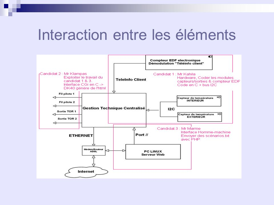 Interaction entre les éléments