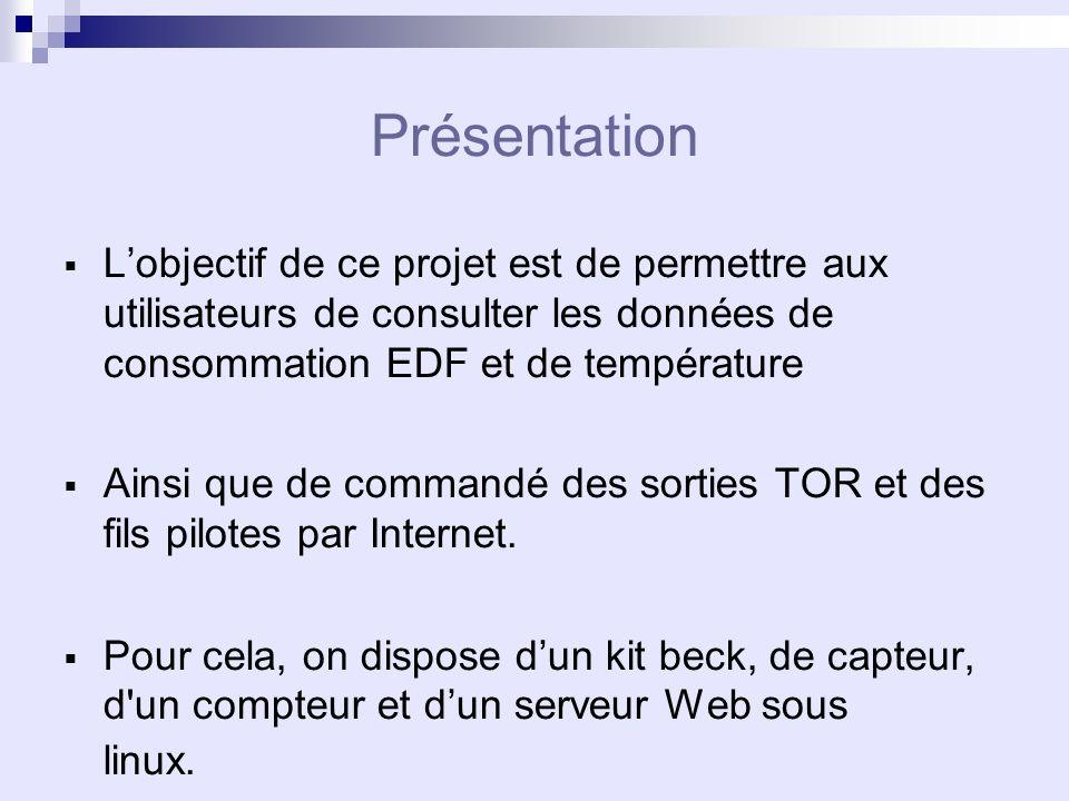 Présentation Lobjectif de ce projet est de permettre aux utilisateurs de consulter les données de consommation EDF et de température Ainsi que de commandé des sorties TOR et des fils pilotes par Internet.